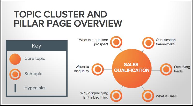 Hubspot SEO Marketing_Topic Clusters