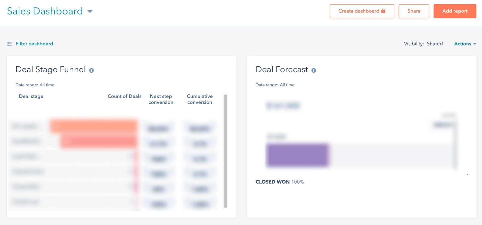 sales dashboard blog