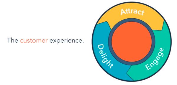Customer experience_flywheel_chatbots