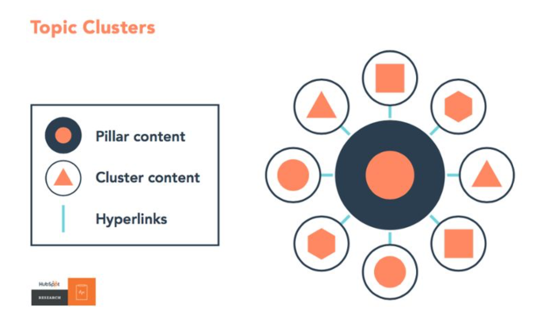 Hubspot Topic Cluster