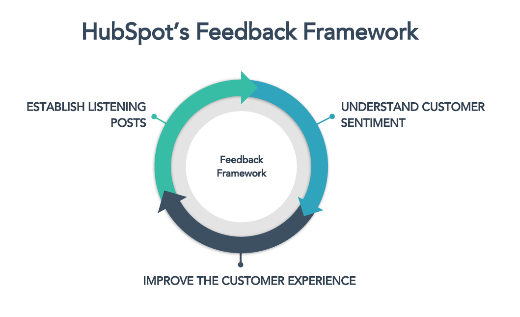 Hubspot feedback framework - voice of the customer
