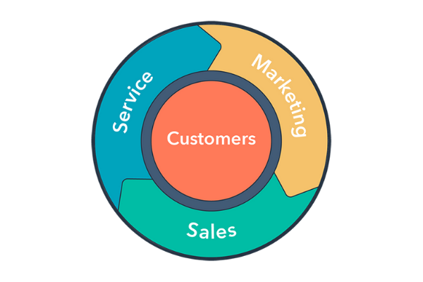 Wistia HubSpot Integration Flywheel